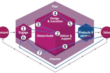 ITSM, ServiceNow Chart